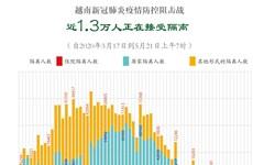 图表新闻:越南新冠肺炎疫情防控阻击战: 近1.3万人正在接受隔离