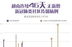 图表新闻:越南连续46天无新增新冠肺炎社区传播病例