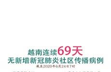 图表新闻:越南连续69天无新增新冠肺炎社区传播病例
