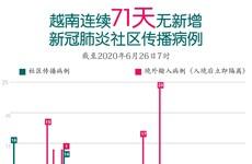 图表新闻:越南连续71天无新增新冠肺炎社区转播病例