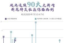 图表新闻:越南连续90天无新增本地病例