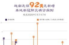 图表新闻:越南连续92天无新增本地新冠肺炎确诊病例