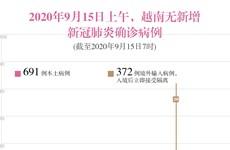 图表新闻:2020年9月15日上午,越南无新增新冠肺炎确诊病例