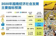 图表新闻:2020年越南经济社会发展主要指标预测