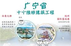 图表新闻:广宁省十个独特建筑工程
