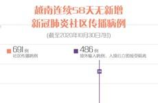 图表新闻:越南连续58天无新增新冠肺炎确诊病例