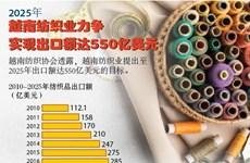 图表新闻:2025年越南纺织业力争实现出口额达550亿美元