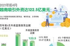 图表新闻:2021年前4月越南吸引外资达122.5亿美元