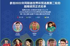 图表新闻:参加2022年阿联酋世界杯预选赛第二轮的越南球员正式名单