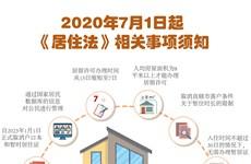 图表新闻:2020年7月1日起 《居住法》相关事项须知