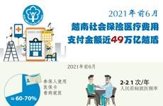 图表新闻:2021年前6月,越南社会保险医疗保险金支付49万亿越盾
