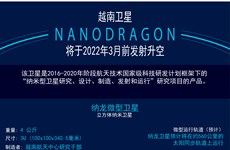 图表新闻:越南卫星将于2022年3月前由日本发射升空