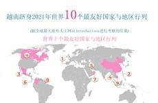 图表新闻:越南跻身世界十个最友好国家和地区行列