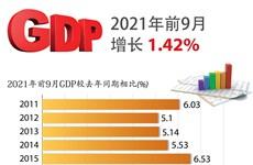 图表新闻:今年前九月越南GDP增长1.42%