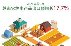 图表新闻:2021年前9月越南农林水产品出口额17.7%