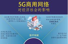 图表新闻:5G商用网络对经济社会的影响