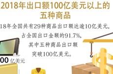 图表新闻:2018年出口额100亿美元以上的五种商品