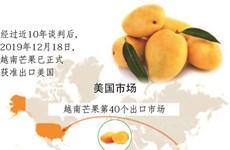 图表新闻:越南芒果获准出口美国