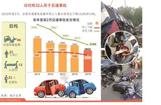 图表新闻:平均每天有22人死于交通事故
