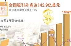 图表新闻:全国吸引外资达145.9亿美元