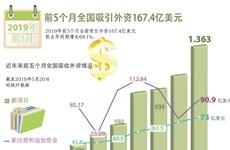 图表新闻:前5个月全国吸引外资167.4亿美元