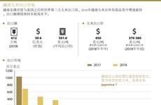 图表新闻:越南大米出口市场
