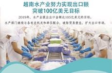 图表新闻:越南水产业努力实现出口额突破100亿美元目标