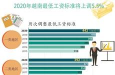图表新闻:2020年越南最低工资标准将上调5.5%