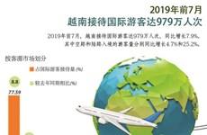 图表新闻:2019年前7月越南接待国际游客达979万人次