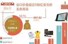 图表新闻:出口价值超过100亿美元的五类商品