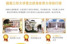 图表新闻:越南三所大学首次跻身世界大学排行榜