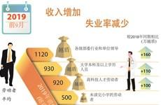 图表新闻:越南劳动市场:失业率减少,劳动者收入不断增加