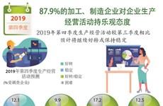 图表新闻:87.9%加工、制造企业对生产经营活动持乐观态度