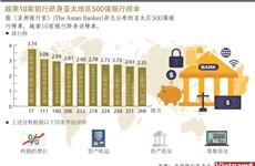 图表新闻:越南10家银行跻身亚太地区500强银行榜单