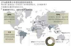 图表新闻:21%越南青少年曾经遭受网络欺负