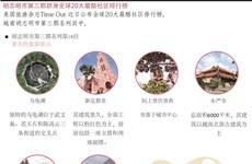 图表新闻:胡志明市第三郡跻身全球20大最酷社区排行榜