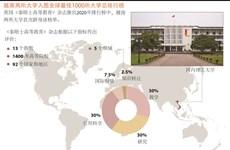 图表新闻:越南两所大学入围全球最佳1000所大学总排行榜