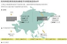 图表新闻:河内和胡志明市旅游消费低于东南亚地区的水平