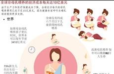 图表新闻:全球非母乳喂养的经济成本每天达10亿美元