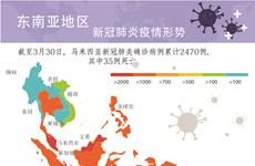 图表新闻:东南亚地区新冠肺炎疫情形势