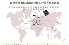 图表新闻:越南暂停对部分国家公民实行单方免签政策