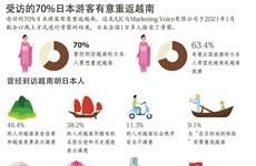 图表新闻:受访的70%日本游客有意重返越南