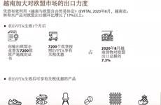 图表新闻:越南加大对欧盟市场的出口力度