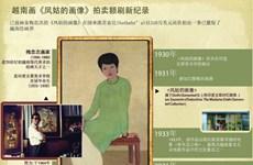 图表新闻:首幅越南画拍卖额达310万美元 刷新纪录