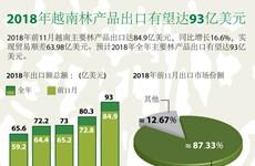 图表新闻:2018年越南林产品出口有望达93亿美元