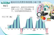图表新闻:越南居民消费价格指数小幅下降