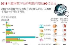 图表新闻:2018年越南数字经济规模有望达90亿美元