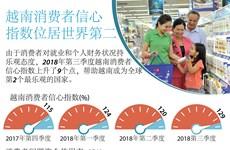 图表新闻:越南消费者信心指数位居世界第二