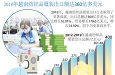 图表新闻:2018年越南纺织品服装出口额达360亿多美元