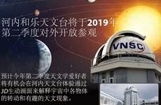 图表新闻:河内和乐天文台将于2019年第二季度对外开放参观